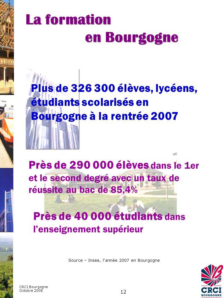 12 Plus de 326 300 élèves, lycéens, étudiants scolarisés en Bourgogne à la rentrée 2007 Près de 290 000 élèves dans le 1er et le second degré avec un taux de réussite au bac de 85,4% Source – Insee, lannée 2007 en Bourgogne CRCI Bourgogne Octobre 2008 Près de 40 000 étudiants dans lenseignement supérieur La formation en Bourgogne