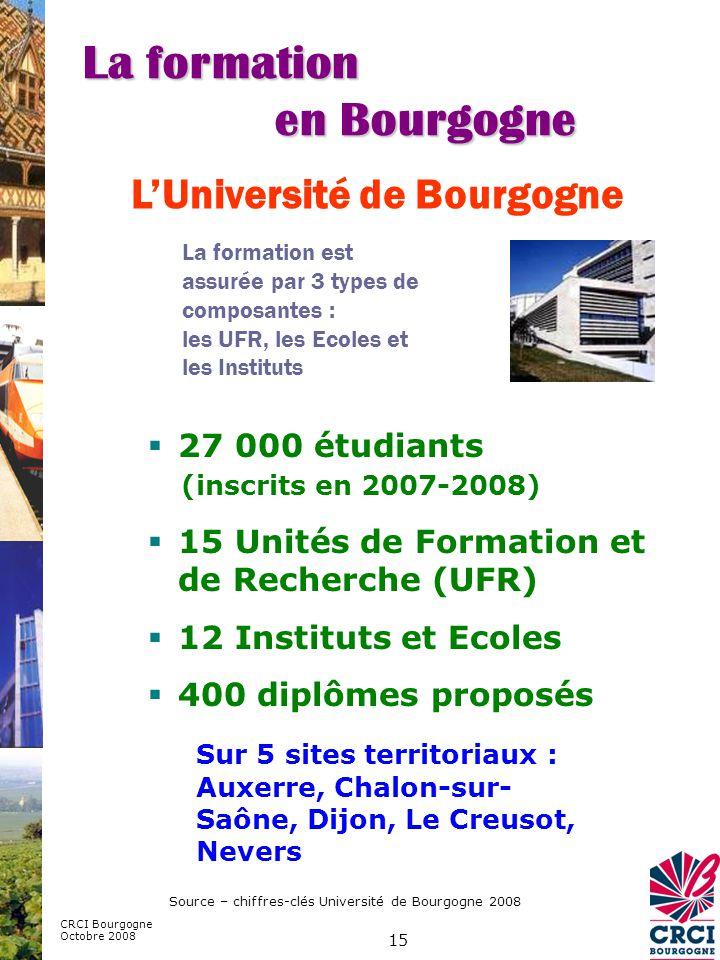 15 LUniversité de Bourgogne Source – chiffres-clés Université de Bourgogne 2008 La formation est assurée par 3 types de composantes : les UFR, les Ecoles et les Instituts 27 000 étudiants (inscrits en 2007-2008) 15 Unités de Formation et de Recherche (UFR) 12 Instituts et Ecoles 400 diplômes proposés Sur 5 sites territoriaux : Auxerre, Chalon-sur- Saône, Dijon, Le Creusot, Nevers CRCI Bourgogne Octobre 2008 La formation en Bourgogne