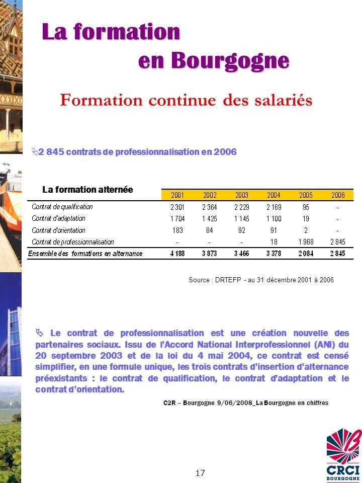 17 Formation continue des salariés 2 845 contrats de professionnalisation en 2006 Source : DRTEFP - au 31 décembre 2001 à 2006 La formation alternée Le contrat de professionnalisation est une création nouvelle des partenaires sociaux.
