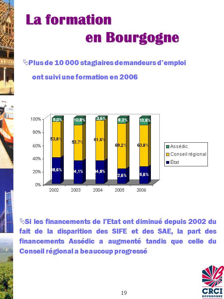 19 Plus de 10 000 stagiaires demandeurs demploi ont suivi une formation en 2006 Si les financements de lEtat ont diminué depuis 2002 du fait de la disparition des SIFE et des SAE, la part des financements Assédic a augmenté tandis que celle du Conseil régional a beaucoup progressé La formation en Bourgogne
