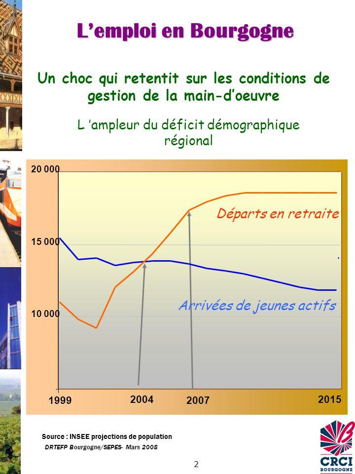 3 DRTEFP Bourgogne/SEPES- Mars 2008 Plus de 100.000 départs en retraite dans les 10 années à venir Quelques grands secteurs rapidement touchés Lemploi en Bourgogne