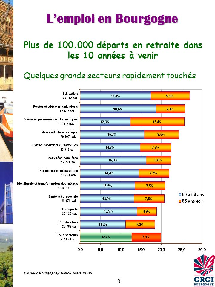 14 France Bourgogne ND : non diplômé Peu de diplômés de haut niveau… et trop rarement dans les bonnes spécialités Source : Enquête Génération 1998 - CEREQ DRTEFP Bourgogne/SEPES- Mars 2008 La formation en Bourgogne