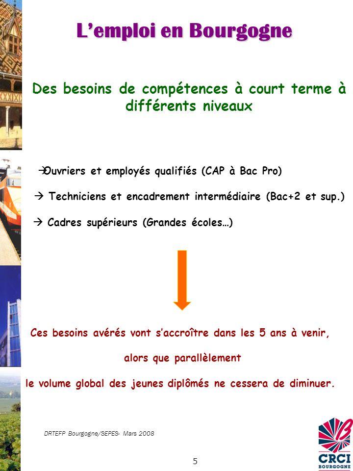 6 Près de 75 % des 20.000 sortants de formation ont étudié dans leur zone demploi de résidence… et plus de 60 % y sont actifs La mobilité géographique des jeunes encore très restreinte Source : Enquête Génération 1998 - CEREQ DRTEFP Bourgogne/SEPES- Mars 2008 Lemploi en Bourgogne