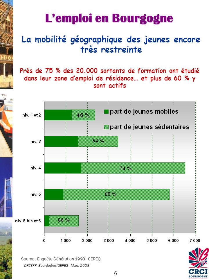 7 Les filles trop souvent exclues des activités techniques Source : Rectorat / SSR 2007-2008 DRTEFP Bourgogne/SEPES- Mars 2008 Lemploi en Bourgogne
