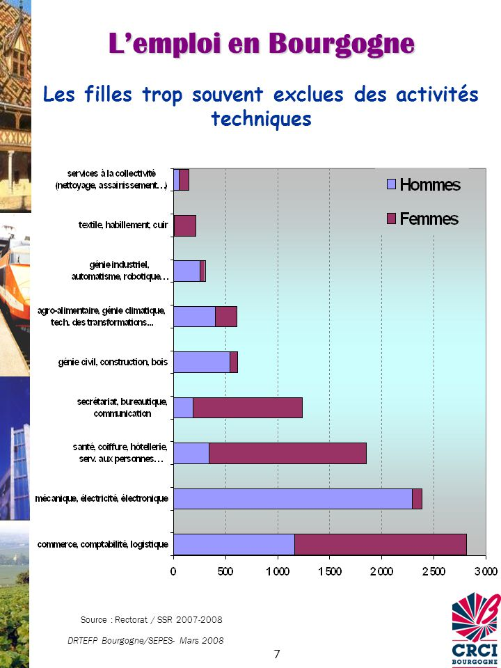 8 Lemploi en Bourgogne CRCI Bourgogne Octobre 2008 Source Enquête BMO ASSEDIC 2008