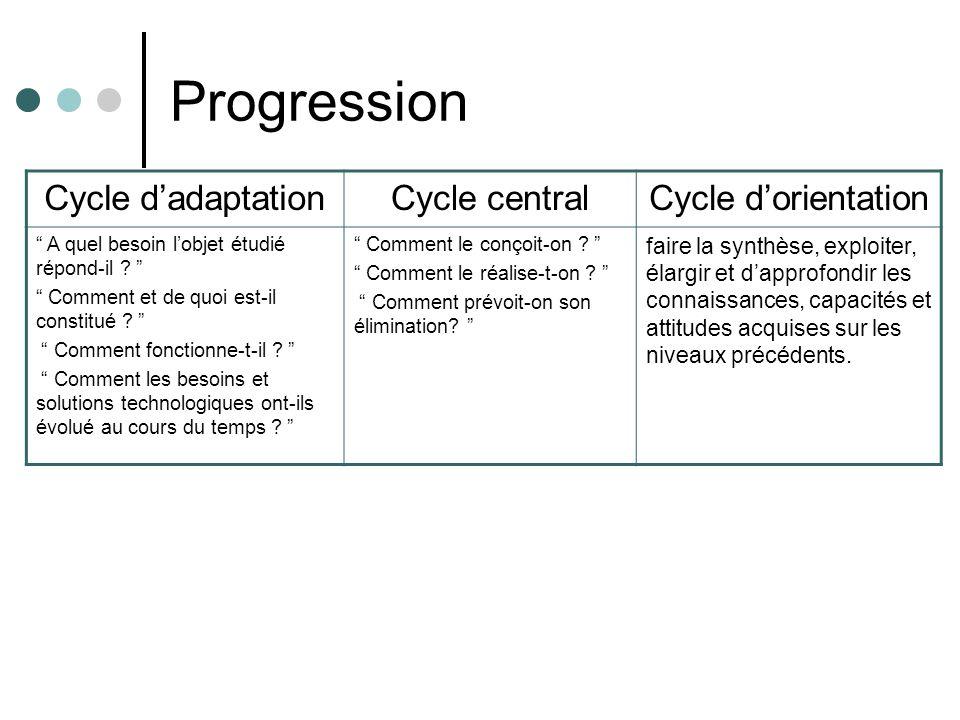 Progression Cycle dadaptationCycle centralCycle dorientation A quel besoin lobjet étudié répond-il ? Comment et de quoi est-il constitué ? Comment fon