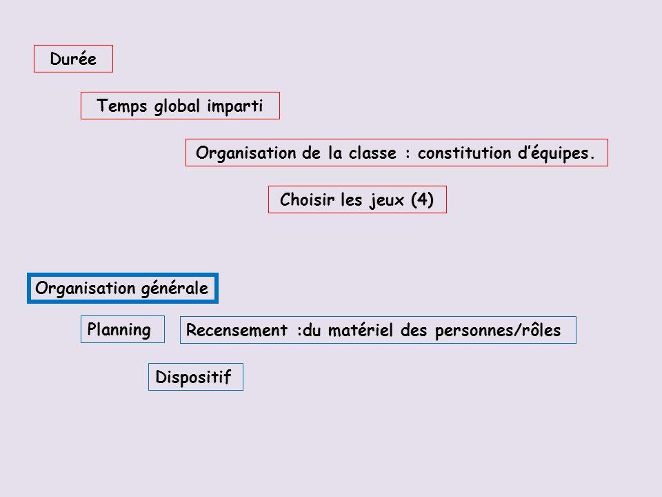 Durée Temps global imparti Organisation de la classe : constitution déquipes.