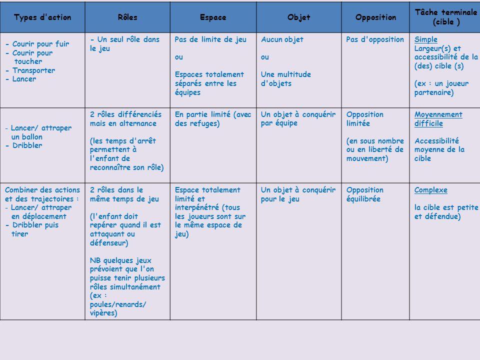 Types d actionRôlesEspaceObjetOpposition Tâche terminale (cible ) - Courir pour fuir - Courir pour toucher - Transporter - Lancer - Un seul rôle dans le jeu Pas de limite de jeu ou Espaces totalement séparés entre les équipes Aucun objet ou Une multitude d objets Pas d oppositionSimple Largeur(s) et accessibilité de la (des) cible (s) (ex : un joueur partenaire) - Lancer/ attraper un ballon - Dribbler 2 rôles différenciés mais en alternance (les temps d arrêt permettent à l enfant de reconnaître son rôle) En partie limité (avec des refuges) Un objet à conquérir par équipe Opposition limitée (en sous nombre ou en liberté de mouvement) Moyennement difficile Accessibilité moyenne de la cible Combiner des actions et des trajectoires : - Lancer/ attraper en déplacement - Dribbler puis tirer 2 rôles dans le même temps de jeu (l enfant doit repérer quand il est attaquant ou défenseur) NB quelques jeux prévoient que l on puisse tenir plusieurs rôles simultanément (ex : poules/renards/ vipères) Espace totalement limité et interpénétré (tous les joueurs sont sur le même espace de jeu) Un objet à conquérir pour le jeu Opposition équilibrée Complexe la cible est petite et défendue)