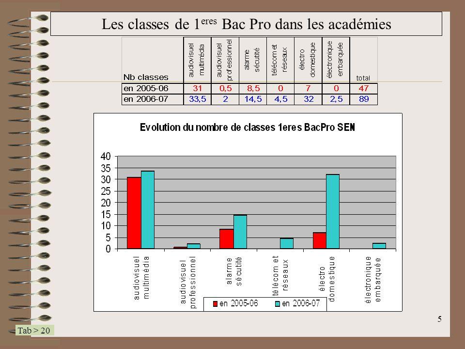 6 Les classes de Terminale Bac Pro dans les académies Tab > 21