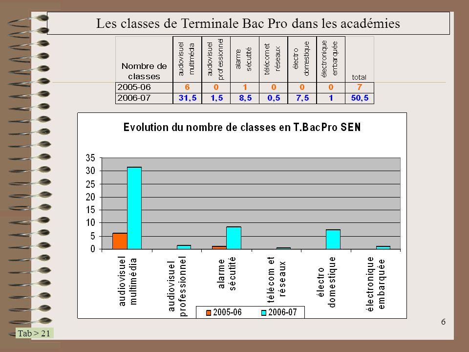 7 Les élèves en 1 ere Bac Pro dans les académies Tab > 22