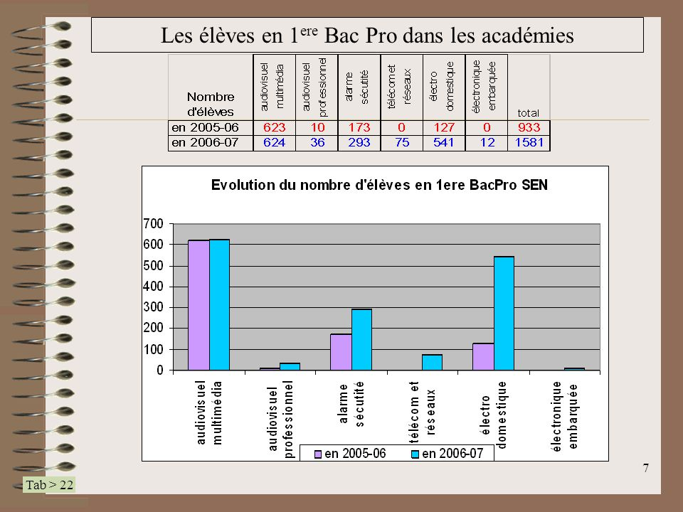 18 Travaux Pratiques Scientifiques sur Systèmes Coefficient : 2 Durée : environ 3 h.