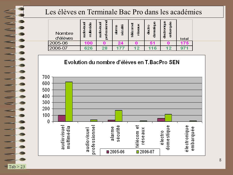 19 Les établissements dans les académies (tableau) 4 <