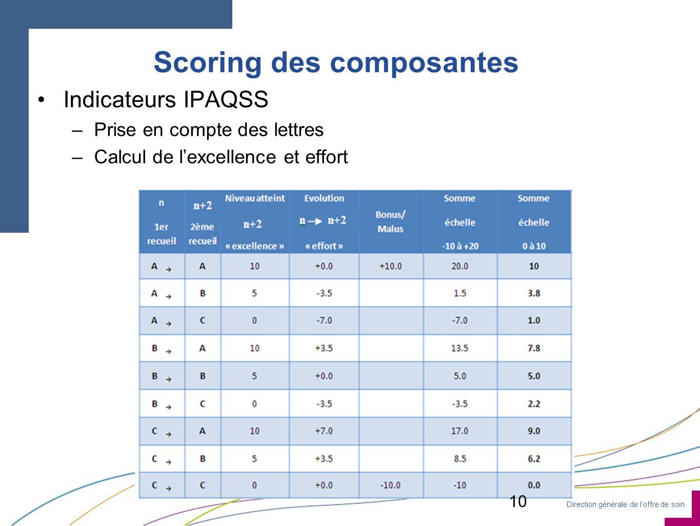 Direction générale de loffre de soin Scoring des composantes Indicateurs IPAQSS –Prise en compte des lettres –Calcul de lexcellence et effort 10