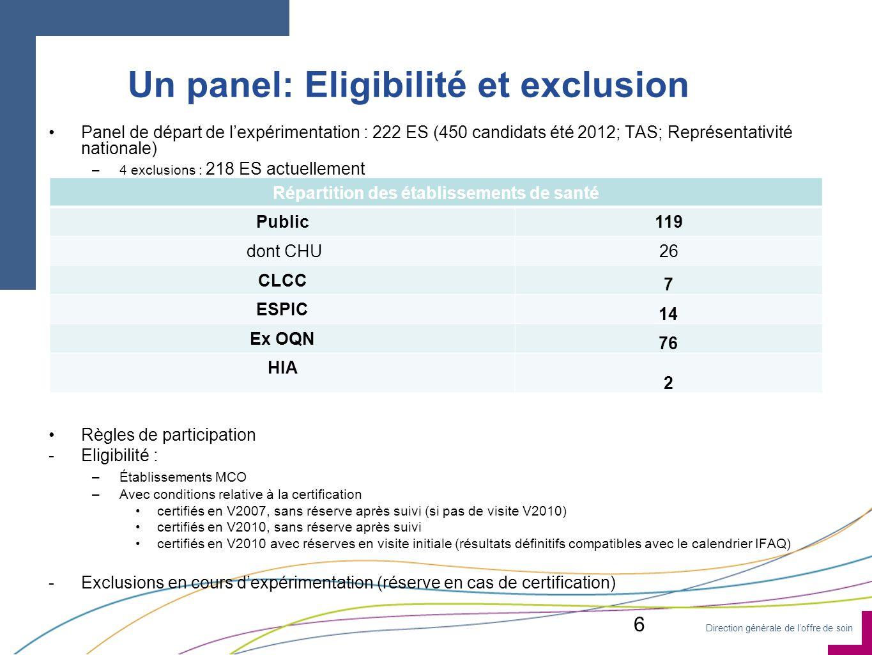 Direction générale de loffre de soin Un panel: Eligibilité et exclusion Panel de départ de lexpérimentation : 222 ES (450 candidats été 2012; TAS; Rep