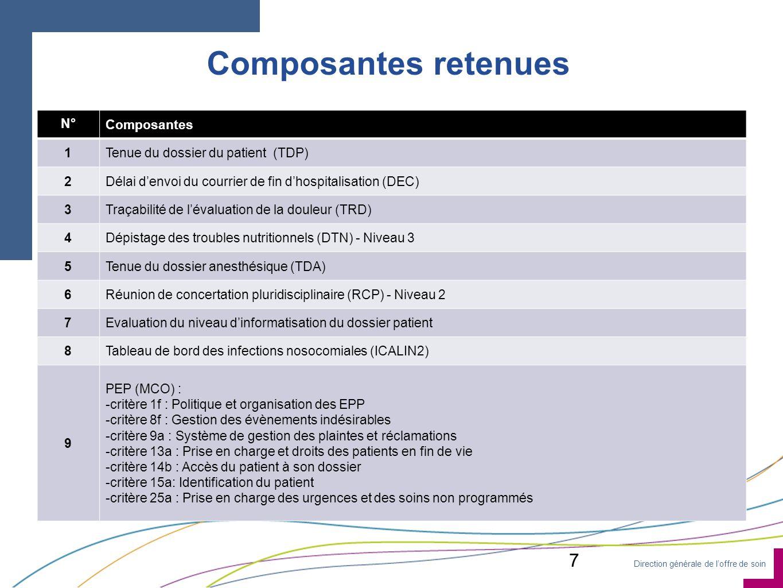 Direction générale de loffre de soin Composantes retenues N°Composantes 1Tenue du dossier du patient (TDP) 2Délai denvoi du courrier de fin dhospitali