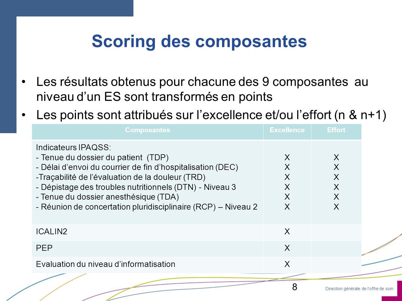 Direction générale de loffre de soin Scoring des composantes Les résultats obtenus pour chacune des 9 composantes au niveau dun ES sont transformés en