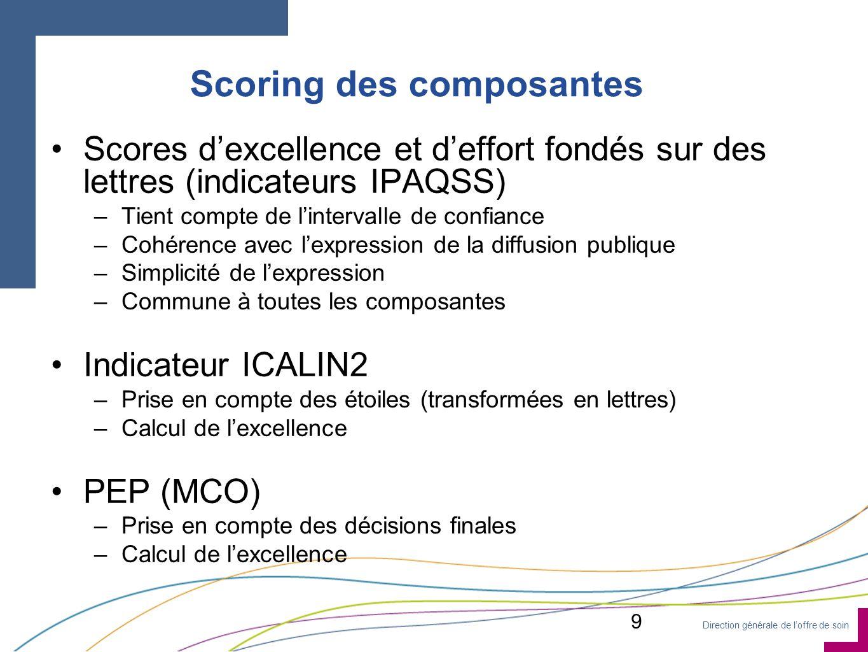 Direction générale de loffre de soin Scoring des composantes Scores dexcellence et deffort fondés sur des lettres (indicateurs IPAQSS) –Tient compte d