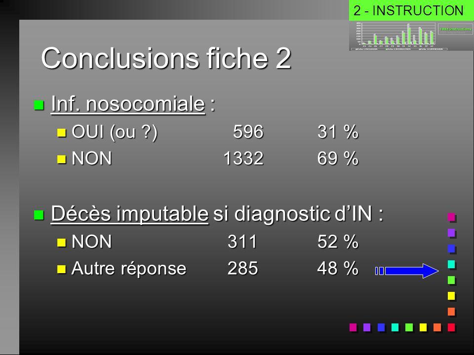 Conclusions fiche 2 n Inf. nosocomiale : n OUI (ou ?) 59631 % n NON133269 % n Décès imputable si diagnostic dIN : n NON 31152 % n Autre réponse 28548