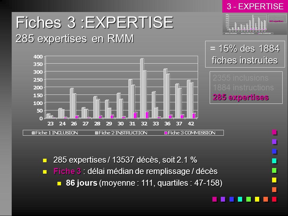 Fiches 3 :EXPERTISE 285 expertises en RMM n 285 expertises / 13537 décès, soit 2.1 % n Fiche 3 : délai médian de remplissage / décès n 86 jours (moyenne : 111, quartiles : 47-158) 15% des 1884 fiches instruites = 15% des 1884 fiches instruites 285 expertises 2355 inclusions 1884 instructions 285 expertises 3 - EXPERTISE