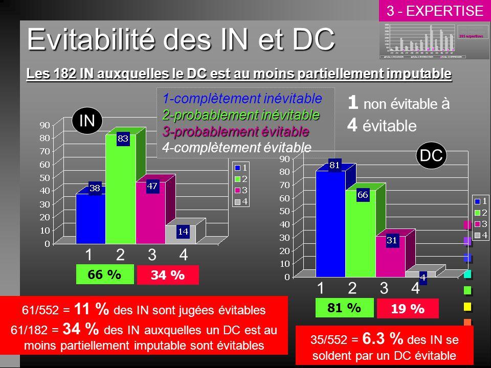 Evitabilité des IN et DC 1 non évitable à 4 évitable 34 % 66 % 2-probablement inévitable 1-complètement inévitable 2-probablement inévitable 3-probablement évitable 4-complètement évitable 61/552 = 11 % des IN sont jugées évitables 61/182 = 34 % des IN auxquelles un DC est au moins partiellement imputable sont évitables Les 182 IN auxquelles le DC est au moins partiellement imputable 1 2 3 4 19 % 81 % 35/552 = 6.3 % des IN se soldent par un DC évitable 1 2 3 4 IN DC 3 - EXPERTISE