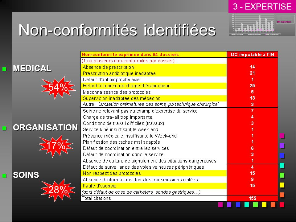 Non-conformités identifiées n MEDICAL n ORGANISATION n SOINS 54% 28% 17% 3 - EXPERTISE