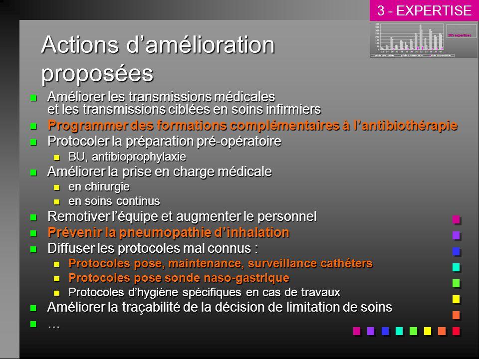 Actions damélioration proposées n Améliorer les transmissions médicales et les transmissions ciblées en soins infirmiers n Programmer des formations c