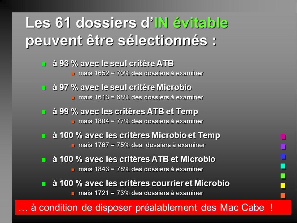 Les 61 dossiers dIN évitable peuvent être sélectionnés : n à 93 % avec le seul critère ATB n mais 1652 = 70% des dossiers à examiner n à 97 % avec le seul critère Microbio n mais 1613 = 68% des dossiers à examiner n à 99 % avec les critères ATB et Temp n mais 1804 = 77% des dossiers à examiner n à 100 % avec les critères Microbio et Temp n mais 1767 = 75% des dossiers à examiner n à 100 % avec les critères ATB et Microbio n mais 1843 = 78% des dossiers à examiner n à 100 % avec les critères courrier et Microbio n mais 1721 = 73% des dossiers à examiner … à condition de disposer préalablement des Mac Cabe !