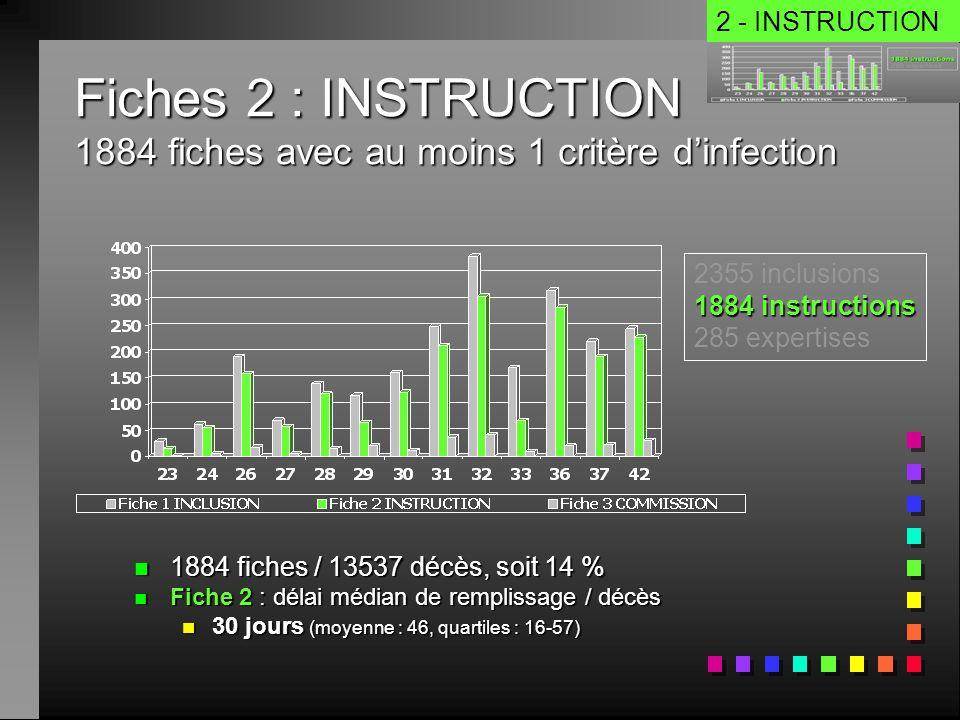 Fiches 2 : INSTRUCTION 1884 fiches avec au moins 1 critère dinfection n 1884 fiches / 13537 décès, soit 14 % n Fiche 2 : délai médian de remplissage /