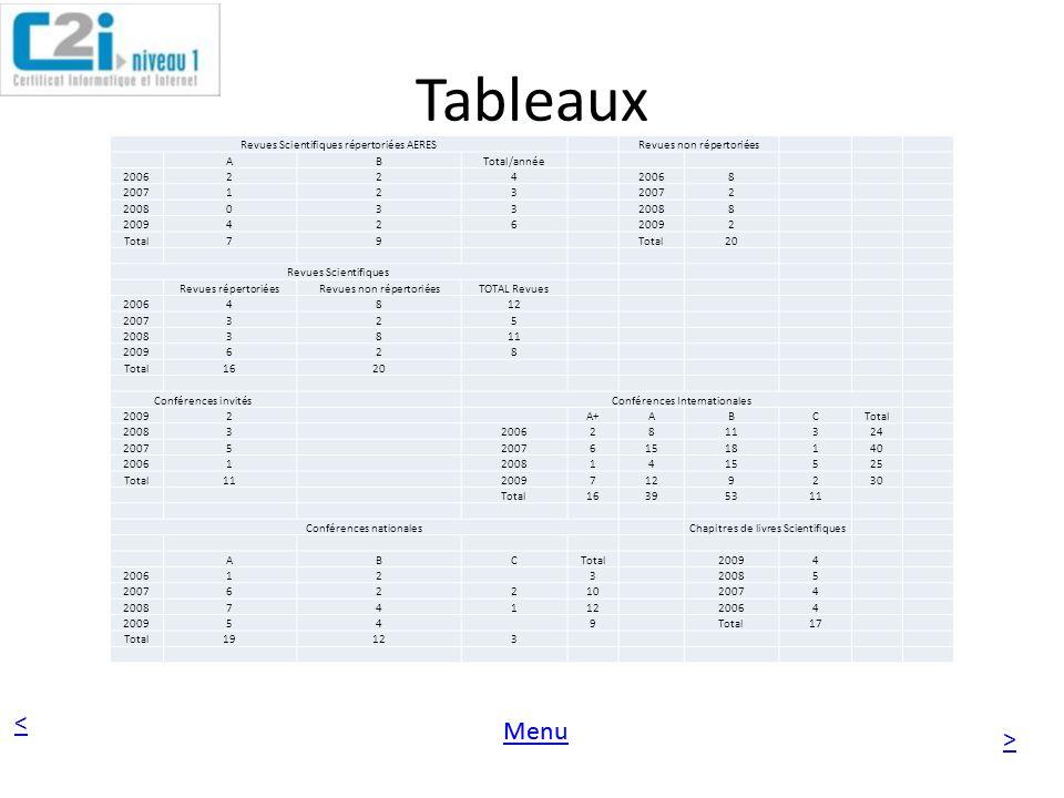 < > Menu Tableaux Revues Scientifiques répertoriées AERESRevues non répertoriées ABTotal/année 2006224 8 2007123 2 2008033 8 2009426 2 Total79 20 Revu