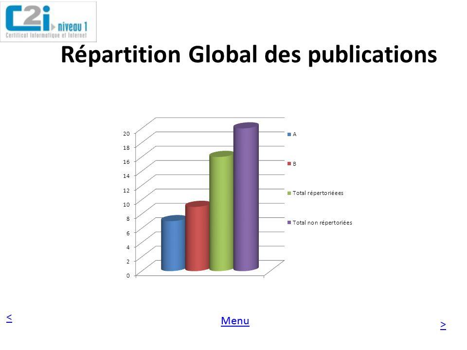 < > Menu Répartition des publications non Repertoriées /Repertoriées