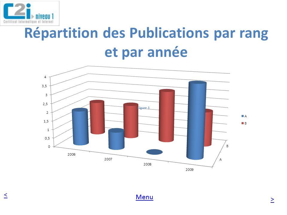 < > Menu Répartition des Publications par rang et par année Figure 3