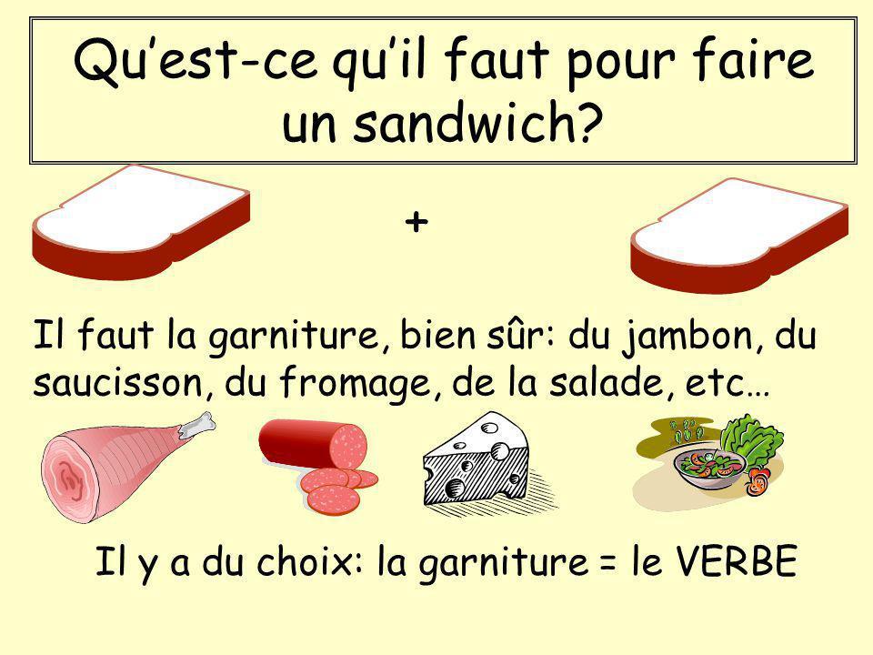 Quest-ce quil faut pour faire un sandwich? Il y a du choix: la garniture = le VERBE + Il faut la garniture, bien sûr: du jambon, du saucisson, du from