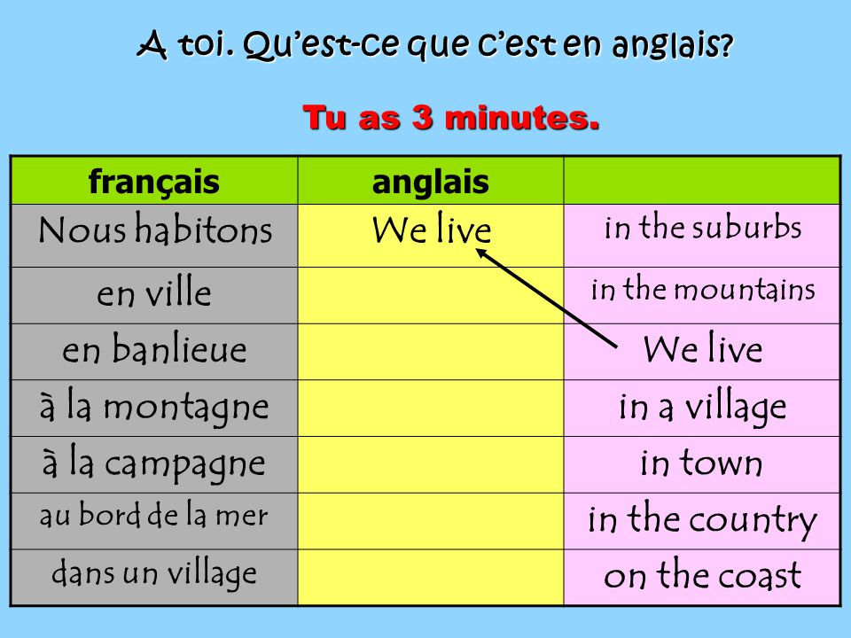 françaisanglais Nous habitonsWe live in the suburbs en ville in the mountains en banlieueWe live à la montagnein a village à la campagnein town au bord de la mer in the country dans un village on the coast A toi.