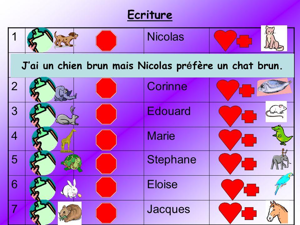 Ecriture 1Nicolas 2Corinne 3Edouard 4Marie 5Stephane 6Eloise 7Jacques Jai un chien brun mais Nicolas pr é fère un chat brun.