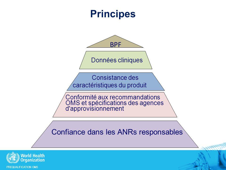 PREQUALIFICATION OMS Principes BPF Confiance dans les ANRs responsables Conformité aux recommandations OMS et spécifications des agences d approvisionnement Consistance des caractéristiques du produit Données cliniques