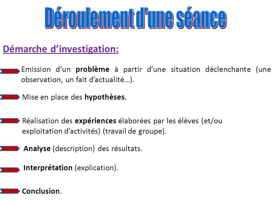 Démarche dinvestigation: Emission dun problème à partir dune situation déclenchante (une observation, un fait dactualité…). Mise en place des hypothès