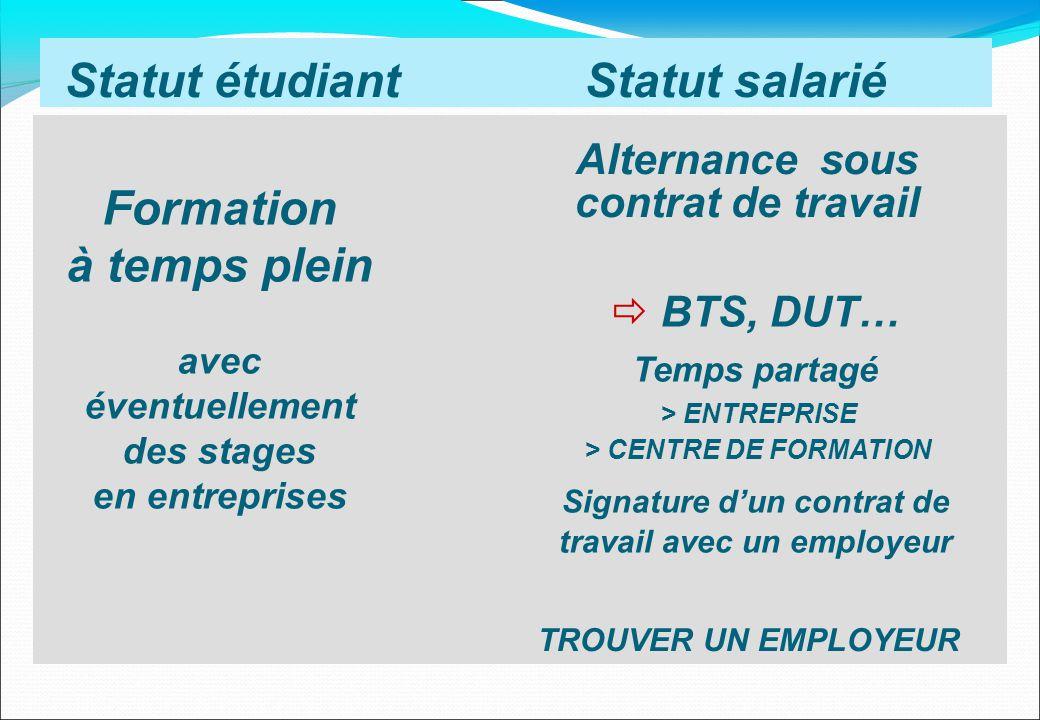 Statut étudiant Statut salarié BTS, DUT… Temps partagé > ENTREPRISE > CENTRE DE FORMATION Signature dun contrat de travail avec un employeur Alternanc