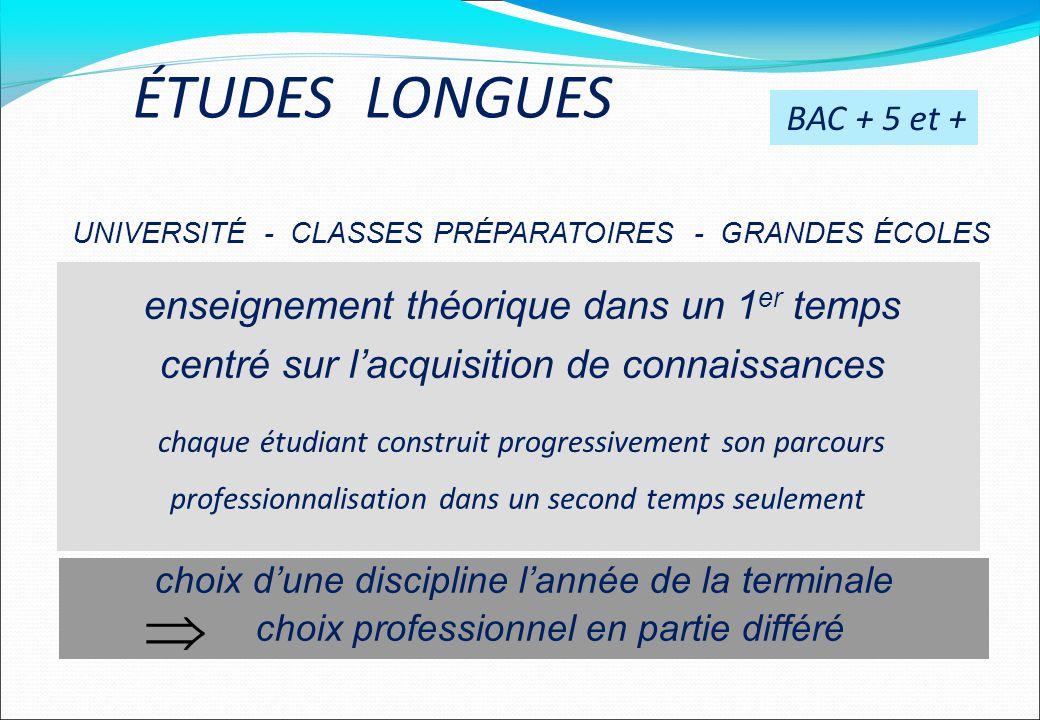 BAC + 5 et + UNIVERSITÉ - CLASSES PRÉPARATOIRES - GRANDES ÉCOLES enseignement théorique dans un 1 er temps centré sur lacquisition de connaissances ch