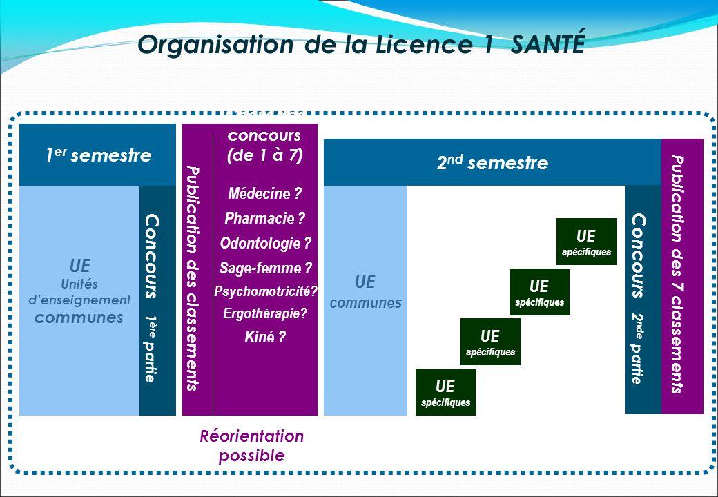 Organisation de la Licence 1 SANTÉ 1 er semestre UE Unités denseignement communes Choix des concours (de 1 à 7) Médecine ? Pharmacie ? Odontologie ? S