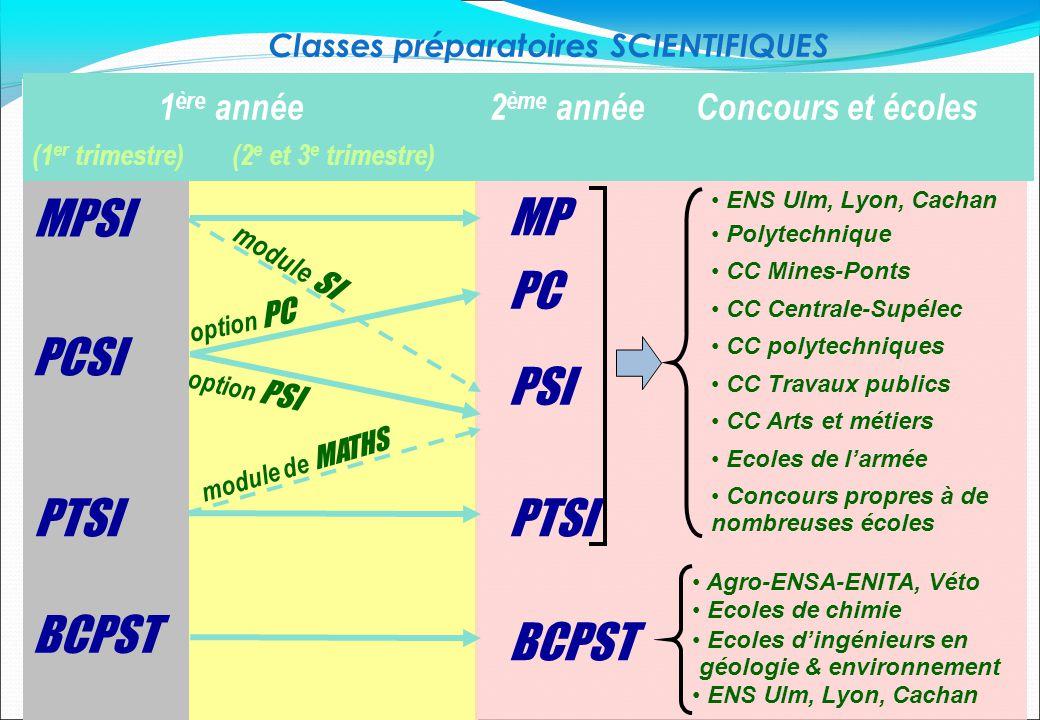Classes préparatoires SCIENTIFIQUES MP PC PSI PTSI BCPST option PC option PSI MPSI PCSI PTSI BCPST module SI module de MATHS 1 ère année 2 ème année C