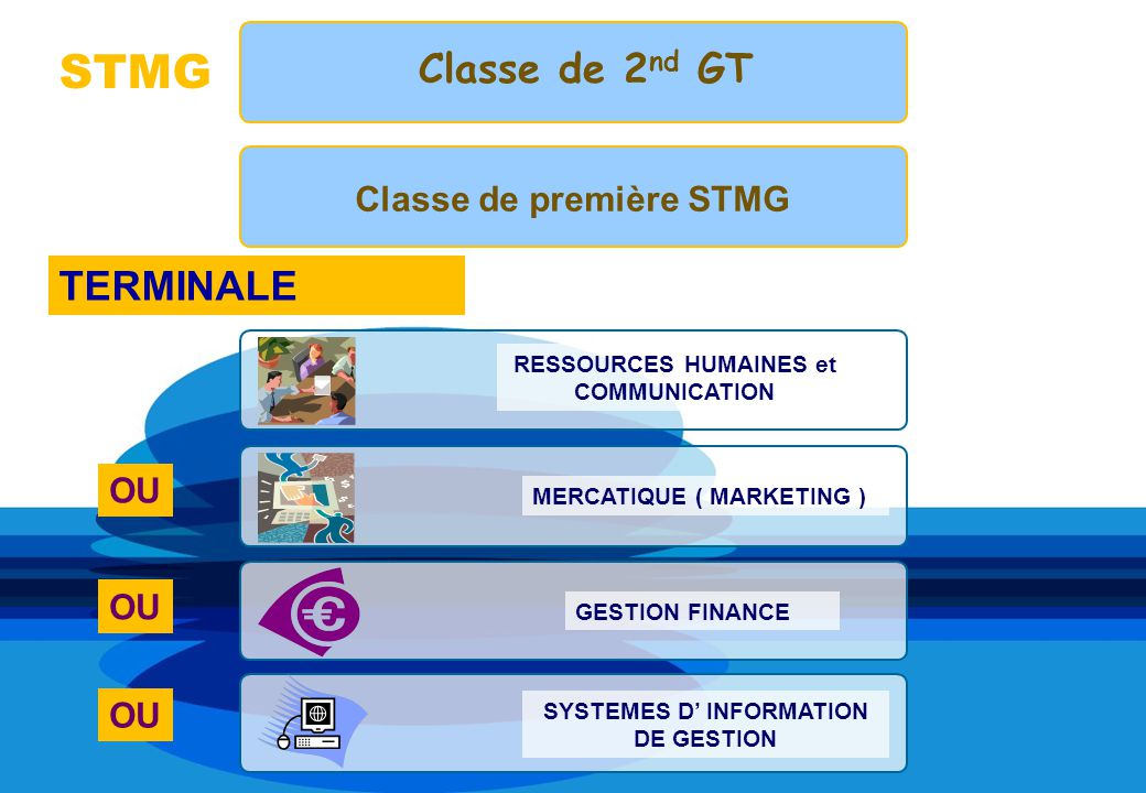RESSOURCES HUMAINES et COMMUNICATION MERCATIQUE ( MARKETING ) SYSTEMES D INFORMATION DE GESTION GESTION FINANCE STMG Classe de 2 nd GT Classe de premi