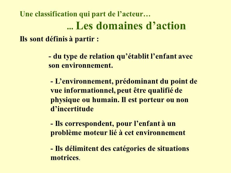 Une classification qui part de lacteur…... Les domaines daction Ils sont définis à partir : - du type de relation quétablit lenfant avec son environne