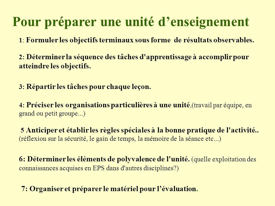 Pour préparer une unité denseignement 1: Formuler les objectifs terminaux sous forme de résultats observables. 2: Déterminer la séquence des tâches d'
