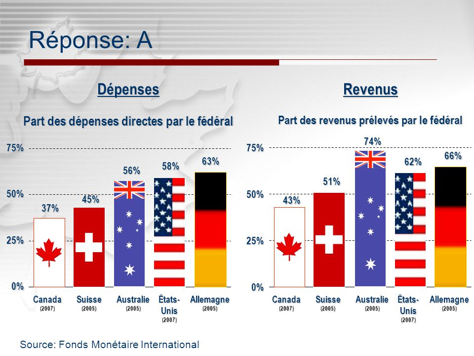 Click to edit Master subtitle style Click to edit Master title style Australie (2005) États- Unis (2007) Canada (2007) Suisse (2005) Allemagne (2005) Part des revenus prélevés par le fédéral 0% 25% 50% 75%Revenus74% 62% 43% 51% 66% Part des dépenses directes par le fédéral 0% 25% 50% 75% Australie (2005) États- Unis (2007) Canada (2007) Suisse (2005) Allemagne (2005) Dépenses58% 56% 37% 45% 63% Réponse: A Source: Fonds Monétaire International