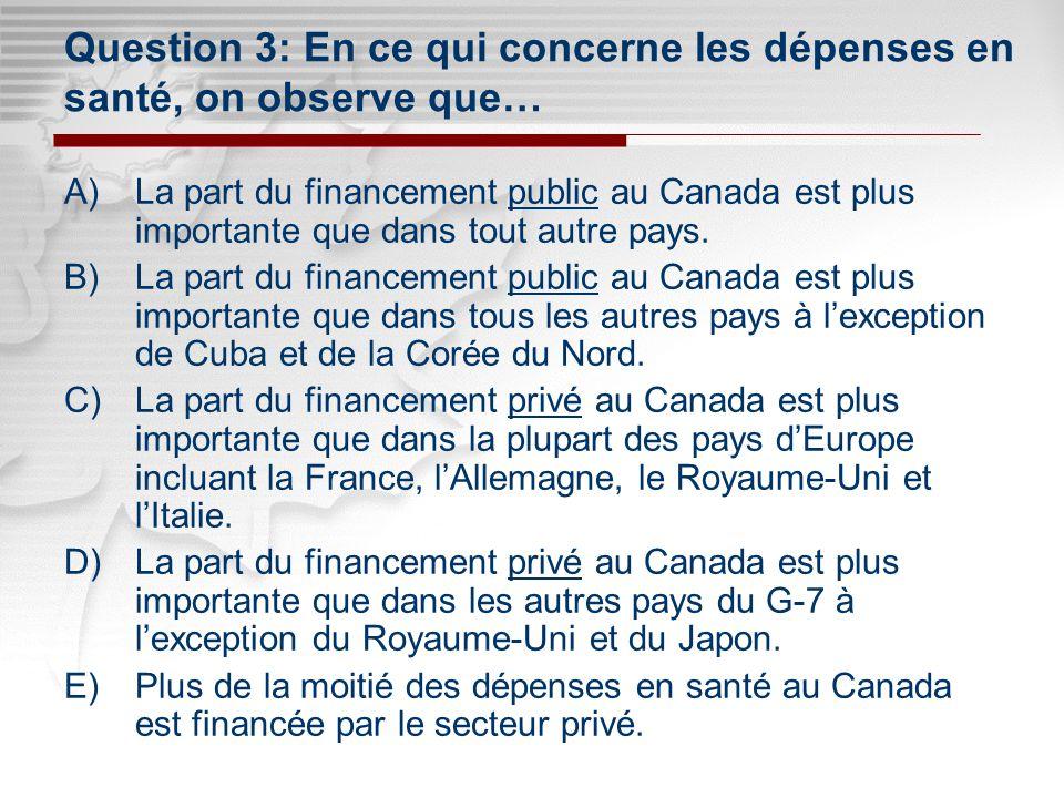 Click to edit Master subtitle style Click to edit Master title style Question 3: En ce qui concerne les dépenses en santé, on observe que… A)La part du financement public au Canada est plus importante que dans tout autre pays.