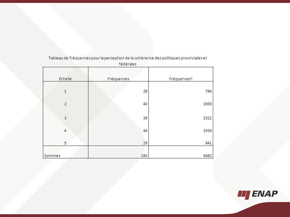 Tableau de fréquences pour la perception de la cohérence des politiques provinciales et fédérales ÉchelleFréquencesFréquences 2 128784 2401600 3391521 4441936 529841 Sommes1806682