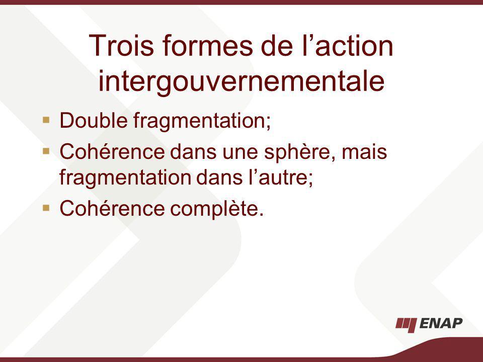 Trois formes de laction intergouvernementale Double fragmentation; Cohérence dans une sphère, mais fragmentation dans lautre; Cohérence complète.