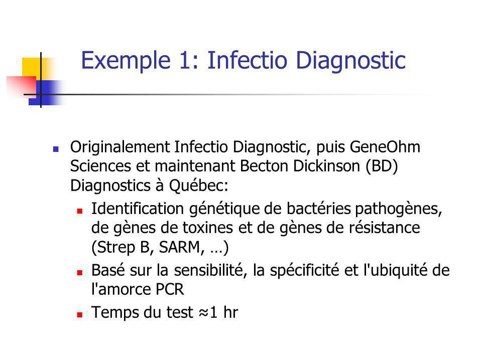 Exemple 1: Infectio Diagnostic Originalement Infectio Diagnostic, puis GeneOhm Sciences et maintenant Becton Dickinson (BD) Diagnostics à Québec: Identification génétique de bactéries pathogènes, de gènes de toxines et de gènes de résistance (Strep B, SARM, …) Basé sur la sensibilité, la spécificité et l ubiquité de l amorce PCR Temps du test 1 hr