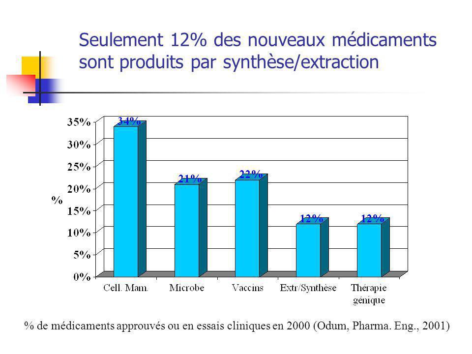Seulement 12% des nouveaux médicaments sont produits par synthèse/extraction % de médicaments approuvés ou en essais cliniques en 2000 (Odum, Pharma.