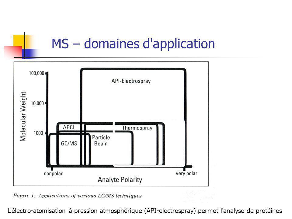 MS – domaines d application L électro-atomisation à pression atmosphérique (API-electrospray) permet l analyse de protéines